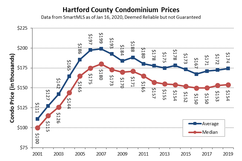 2020-01-16 Condo Prices in 2019