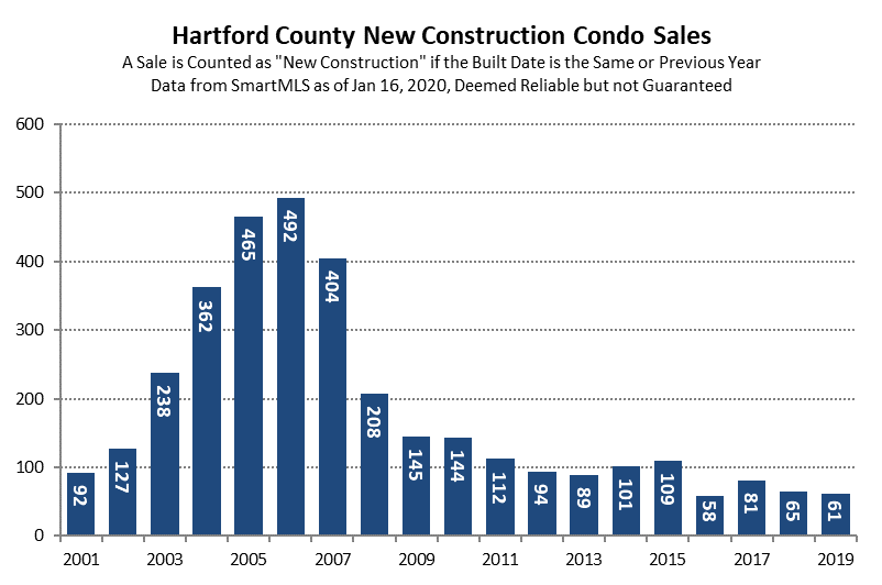 2020-01-16 Condo Transactions in 2019 - New Construction