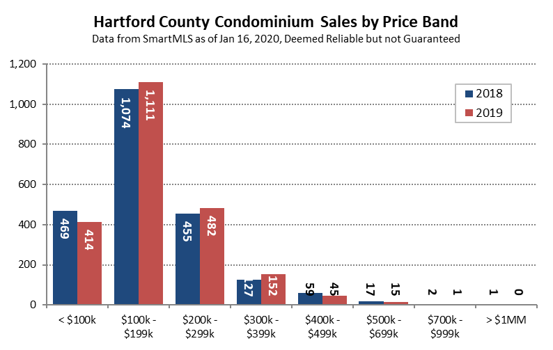 2020-01-16 Condo Transactions in 2019 - Price Band