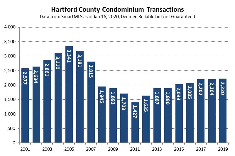 2020-01-16 Condo Transactions in 2019