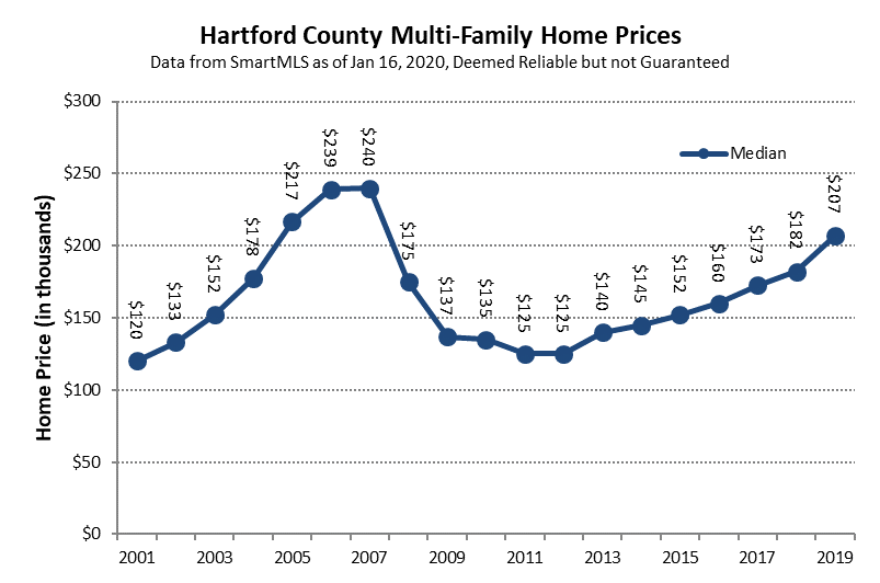 2020-01-17 Hartford County Multi-Family Median Price in 2019