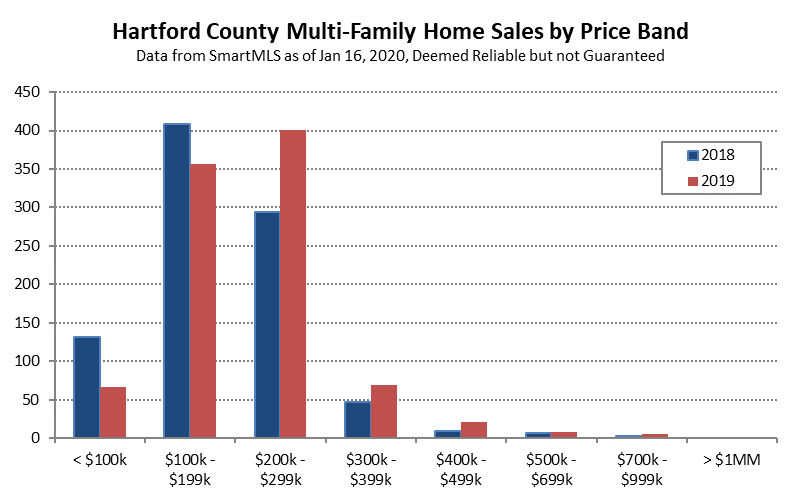 2020-01-17 Hartford County Multi-Family Sales in 2019 - Price Band