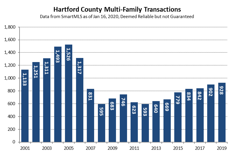 2020-01-17 Hartford County Multi-Family Sales in 2019