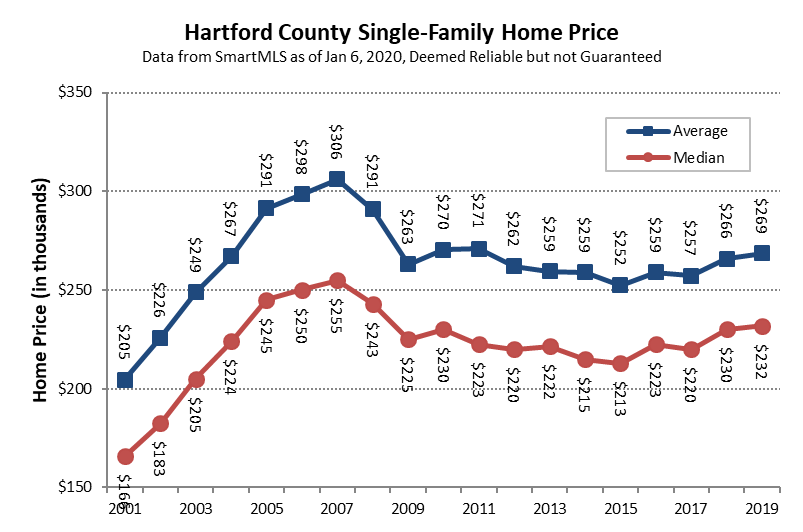 2020-01-19 Hartford County Single Family Prices