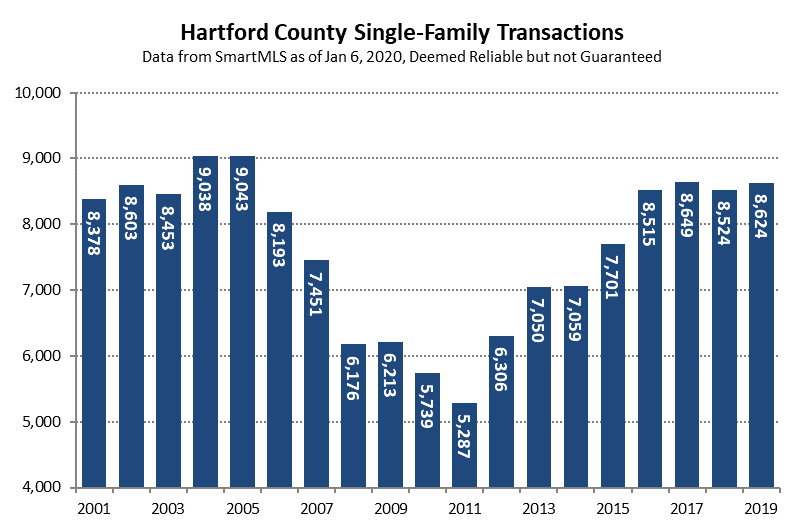 2020-01-19 Hartford County Single Family Sales
