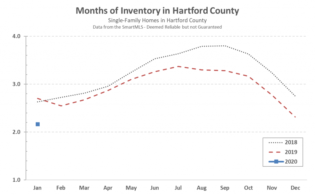 2020-02-04 Hartford County Single Family Inventory in January 2020