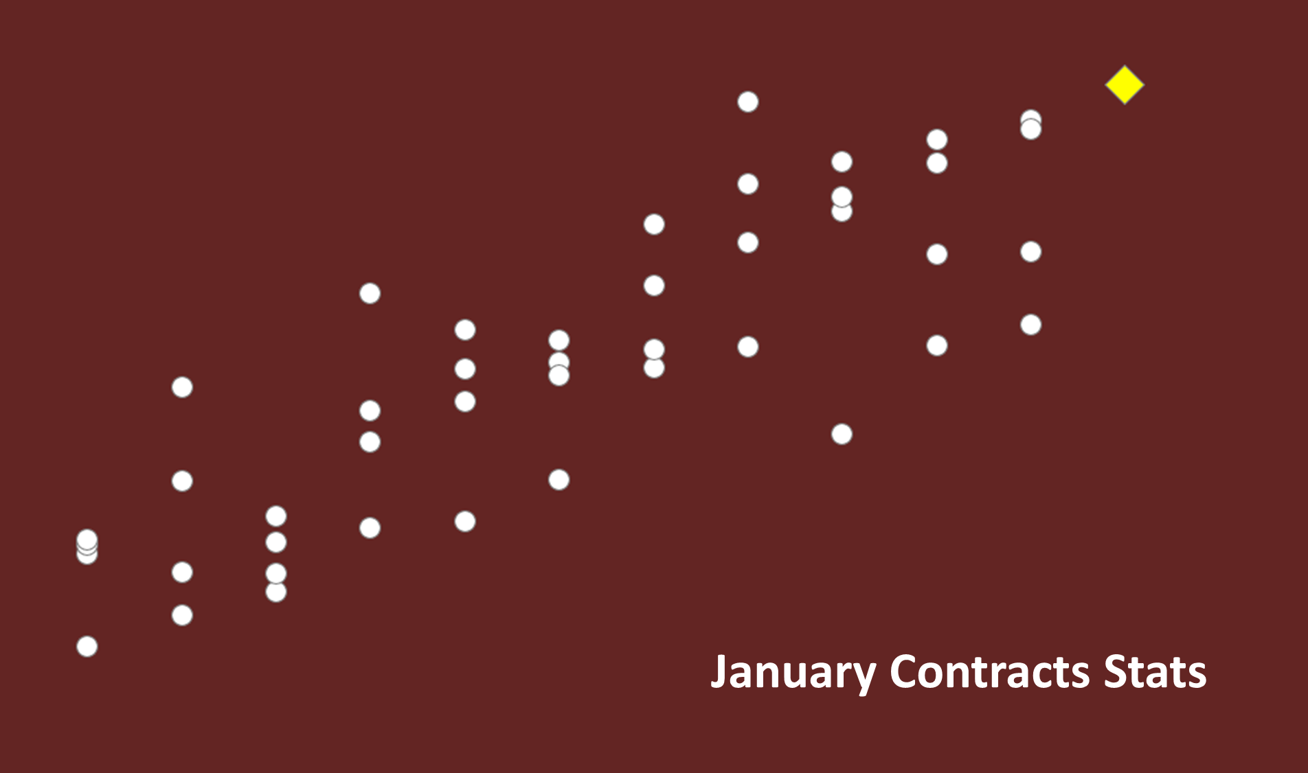 2020-02-04 January Contract Stats