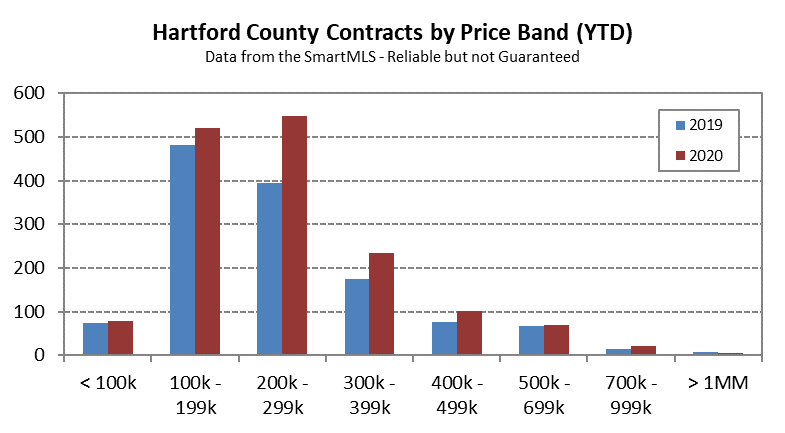 2020-03-04 Hartford County Single Family Contracts by Price Band in February 2020
