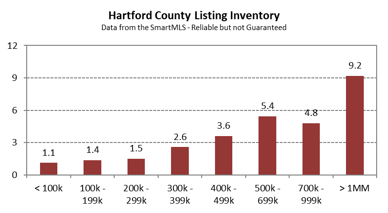 2020-03-04 Hartford County Single Family Inventory by Price Band in February 2020