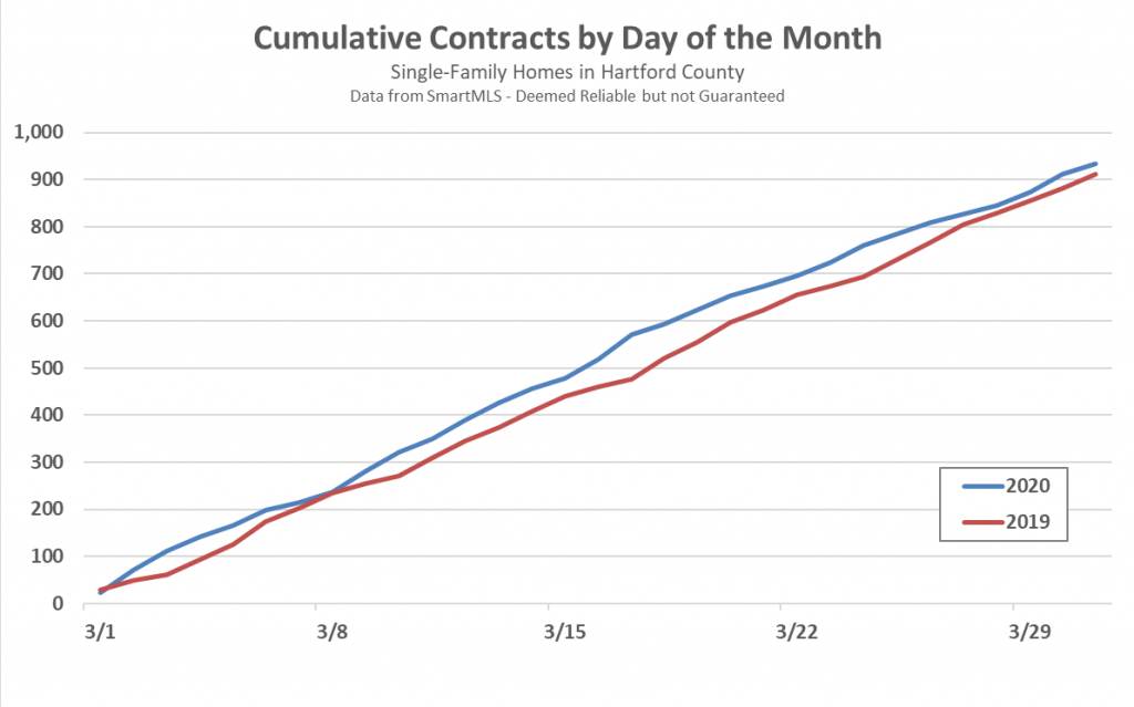 Hartford County Single Family Contracts in March 2020 by Day