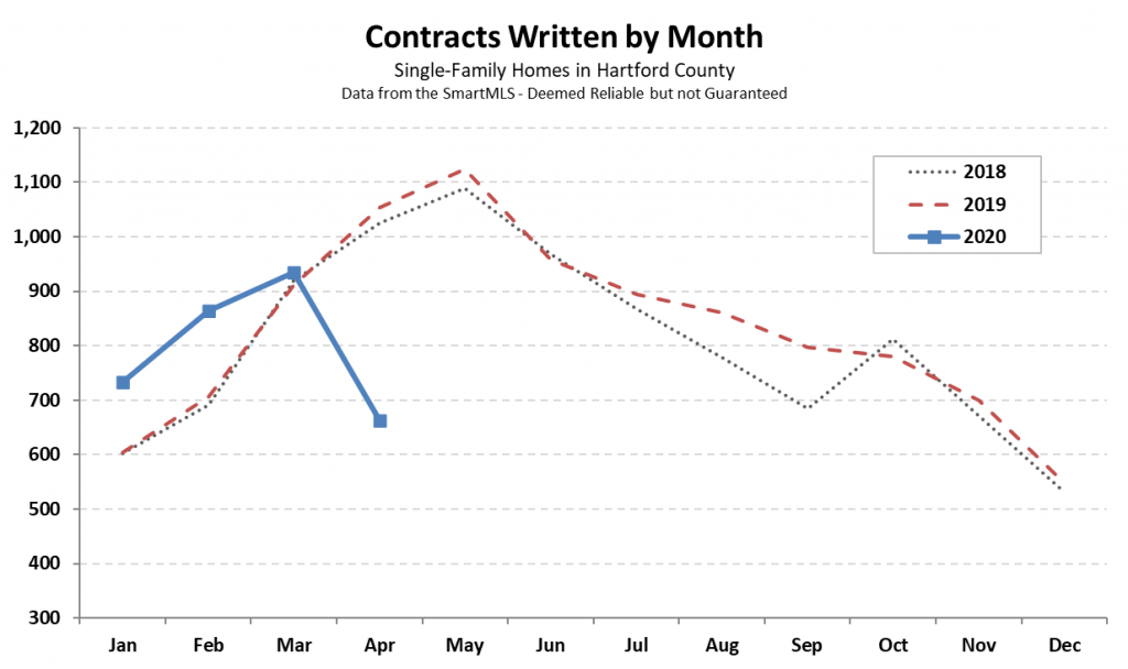 Hartford County Single Family Contracts in April 2020
