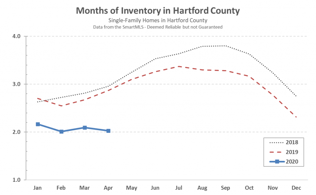 Hartford County Single Family Inventory in April 2020