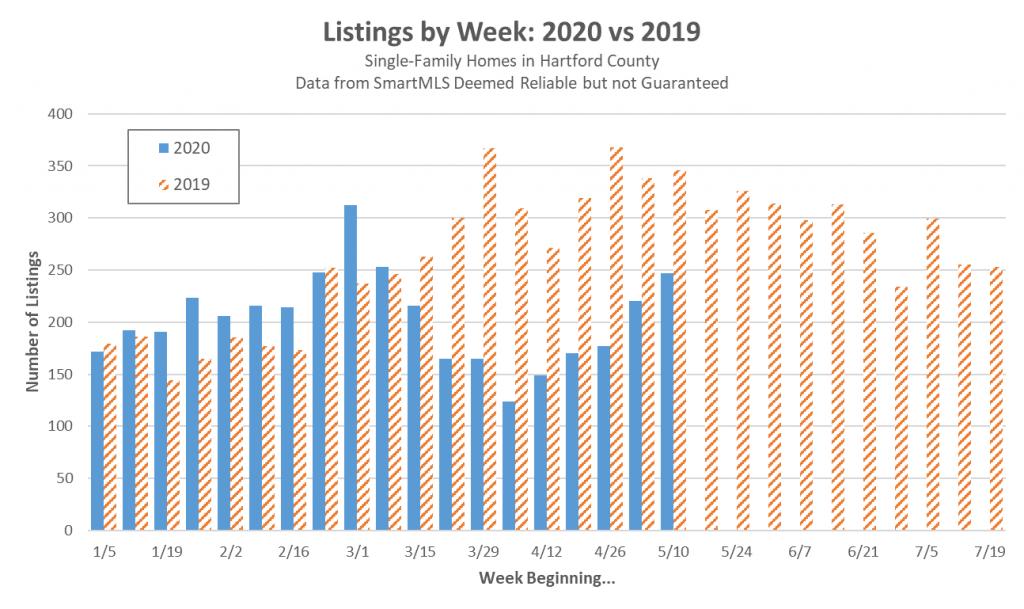 Weekly Listings