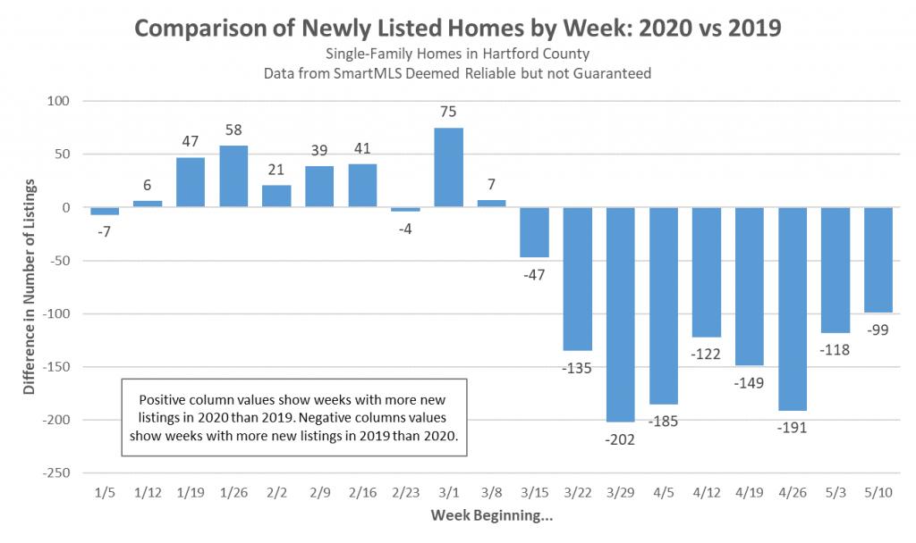 Weekly Listings versus 2019