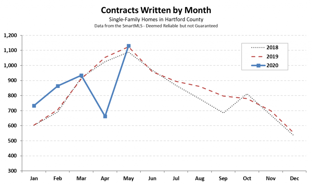 2020-06-02 Hartford County Single Family Contracts in May 2020