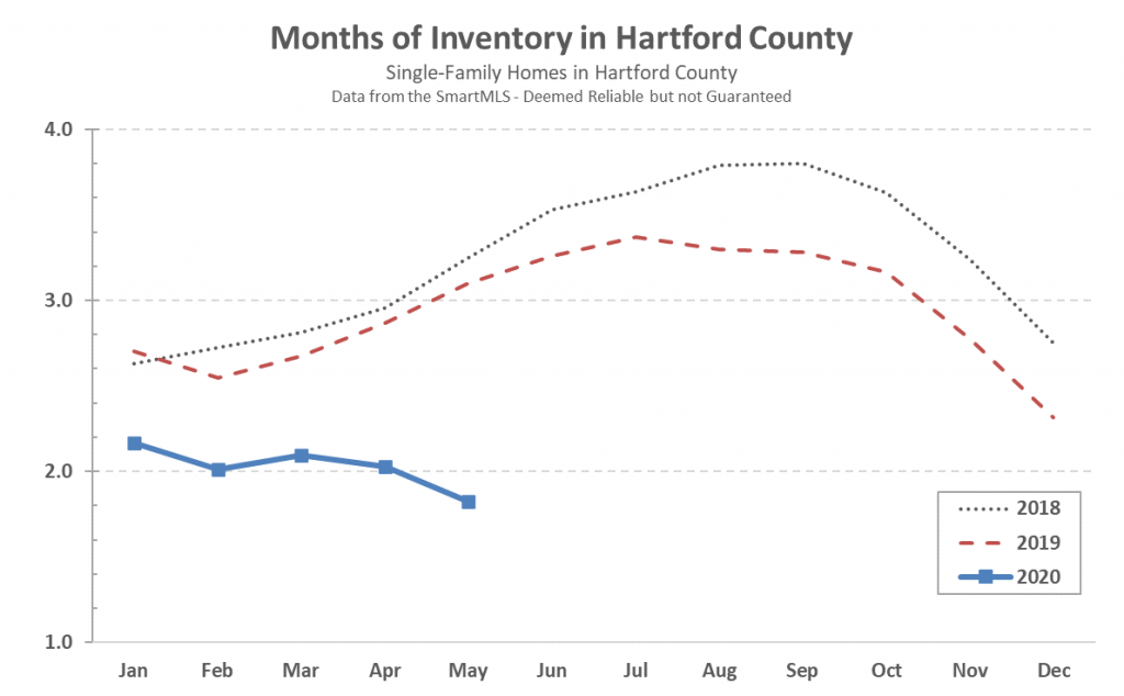 2020-06-02 Hartford County Single Family Inventory in May 2020