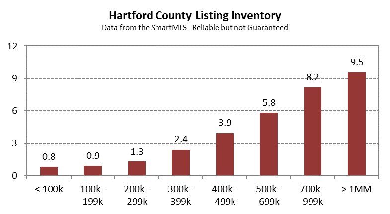 2020-06-02 Hartford County Single Family Inventory in May 2020 by Price Band
