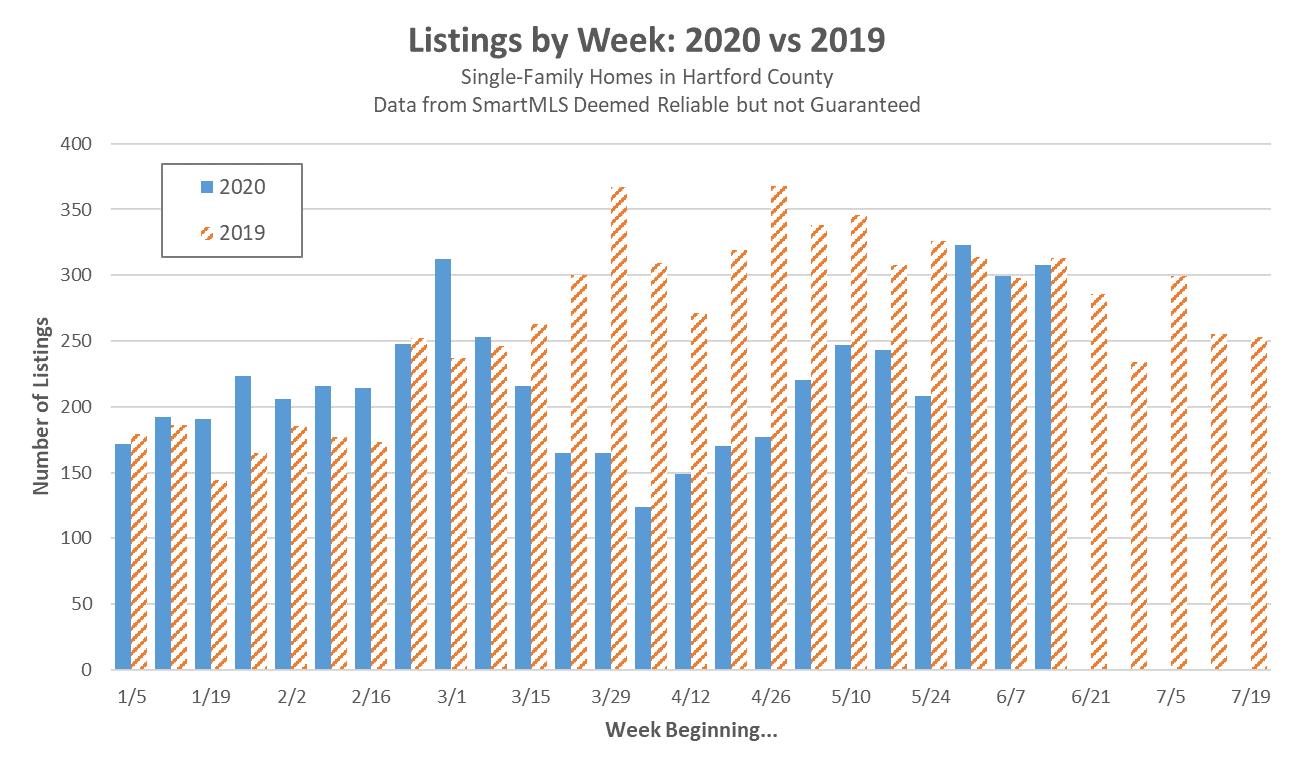 2020-06-20 Weekly Listings