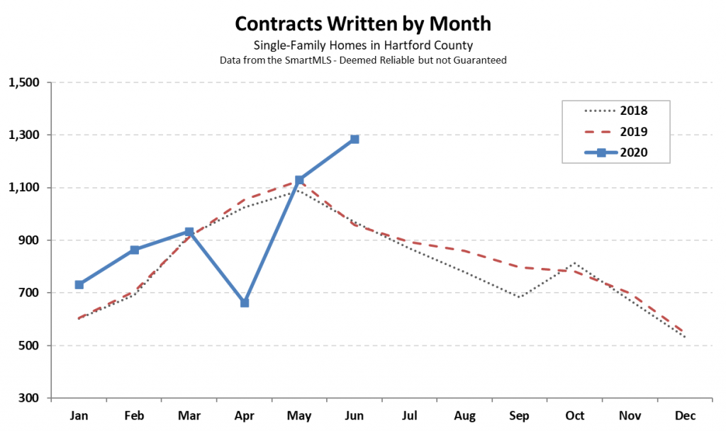 2020-07-03 Hartford County Single Family Contracts in June 2020
