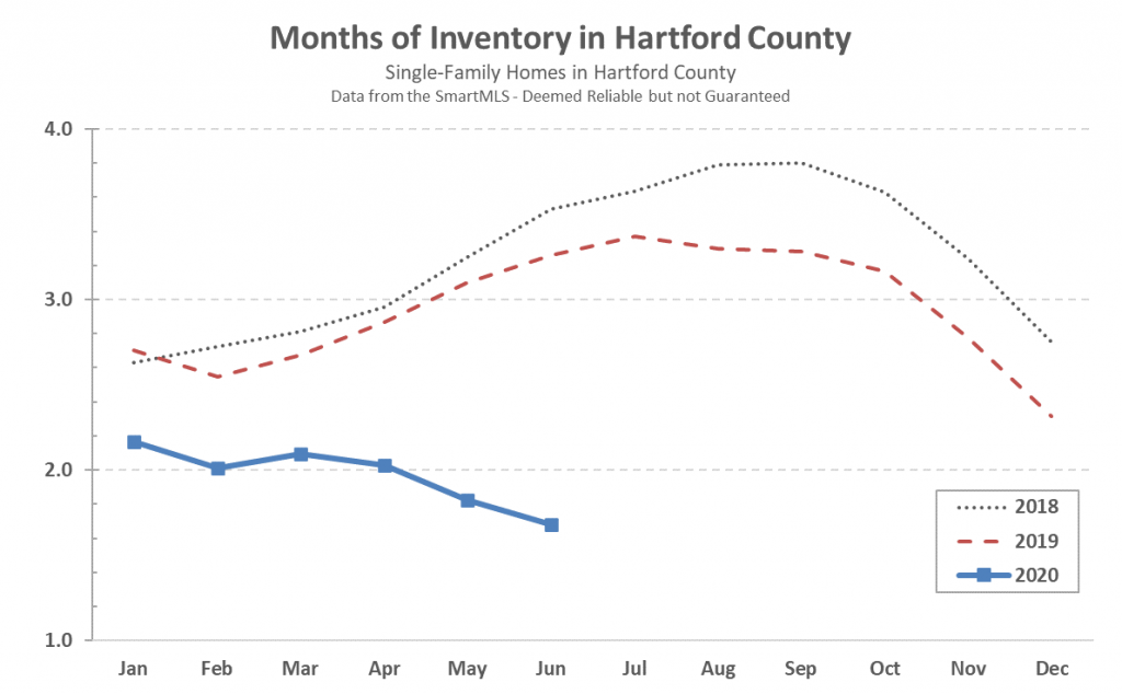 2020-07-03 Hartford County Single Family Inventory in June 2020