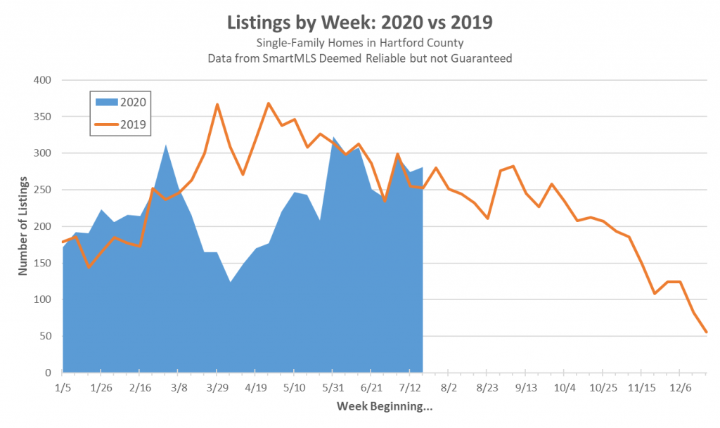 2020-07-25 Weekly Listings