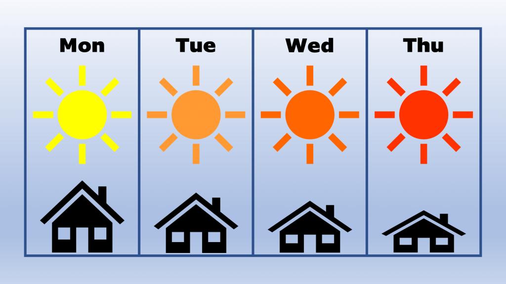 2020-07-27 Summer Weather
