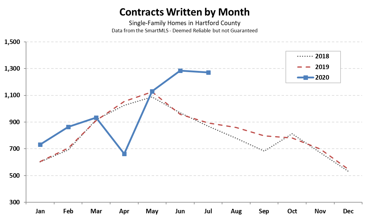 2020-08-04 Hartford County Single Family Contracts in July 2020
