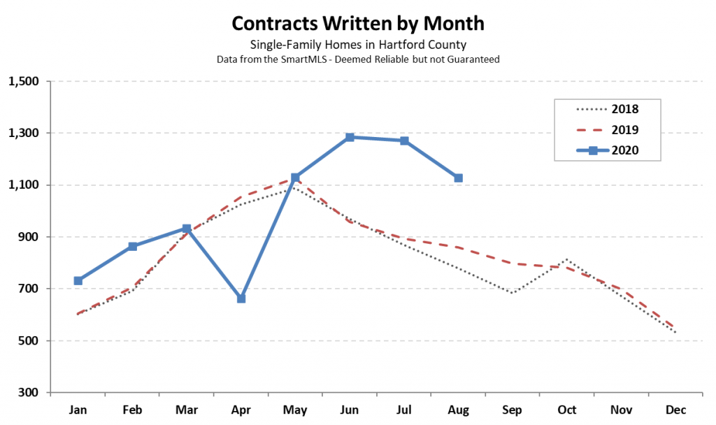 2020-09-03 Hartford County Single Family Contracts in August 2020
