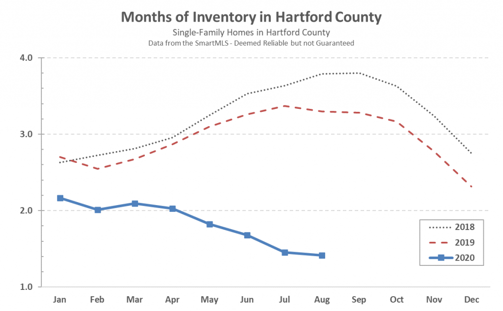 2020-09-03 Hartford County Single Family Inventory in August 2020
