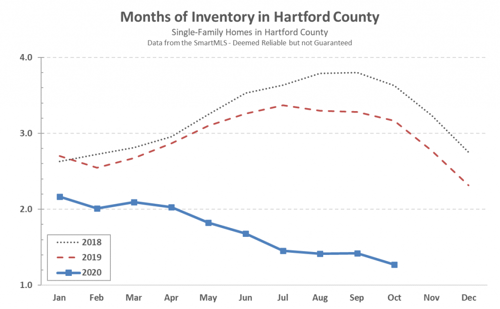 2020-11-03 Hartford County Single Family Inventory in October 2020