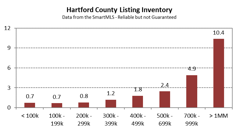 2020-12-02 Hartford County Single Family Inventory in November 2020 by Price Band