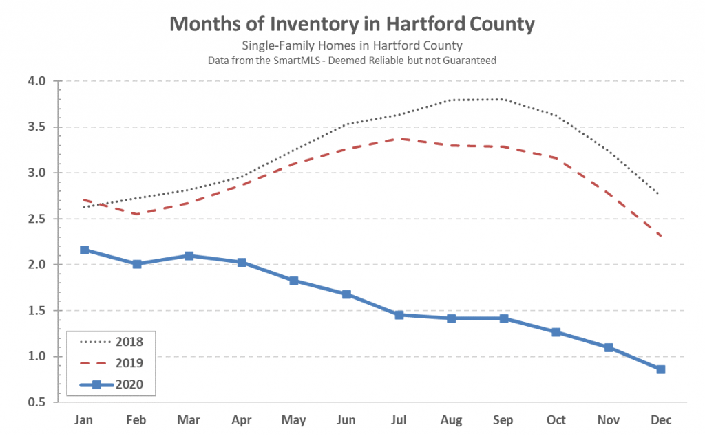 2021-01-07 Hartford County Single Family Inventory in December 2020
