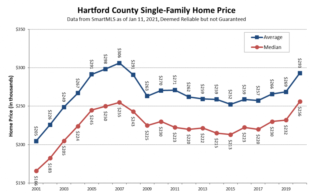 2021-01-11 Hartford County Single-Family Prices in 2020