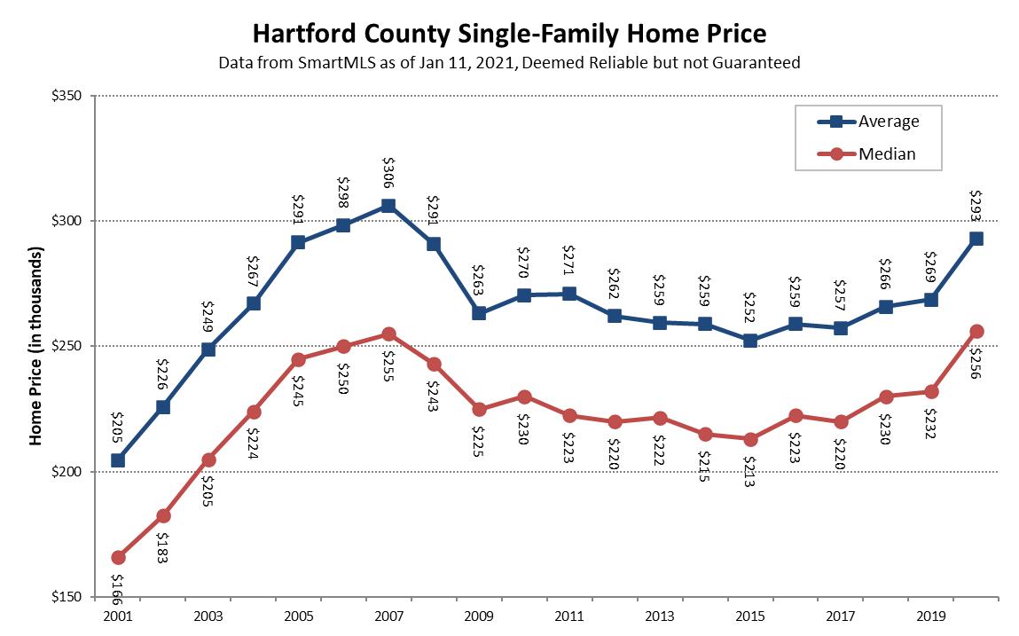 2021-01-11 Hartford County Single-Family Prices in 2020
