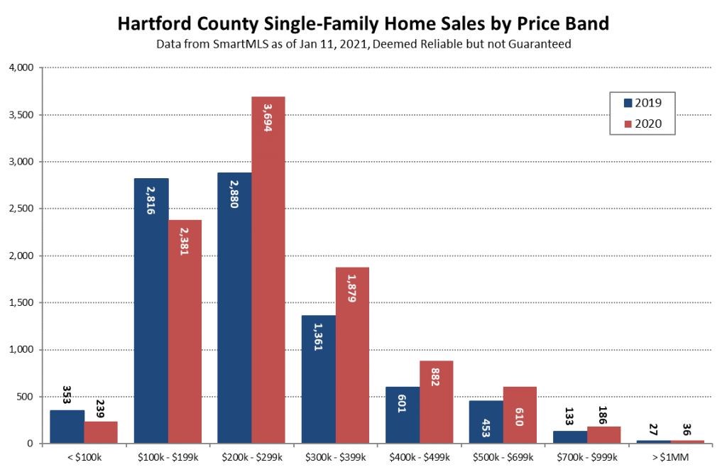 2021-01-11 Hartford County Single-Family Transactions by Price Band in 2020