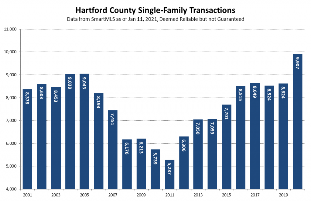 2021-01-11 Hartford County Single-Family Transactions in 2020