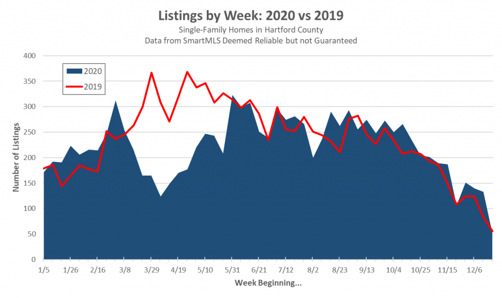 2021-01-12 Hartford County Single-Family Listings in 2020