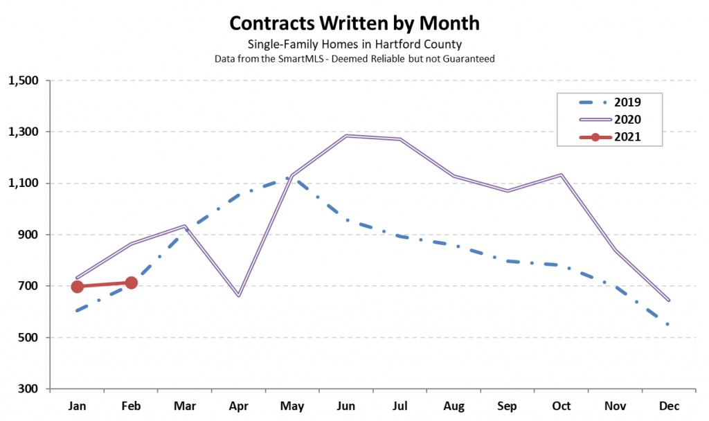 2021-03-03 Hartford County Single-Family Contracts in February 2021