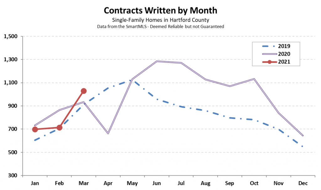 2021-04-02 Hartford County Single-Family Contracts in March 2021