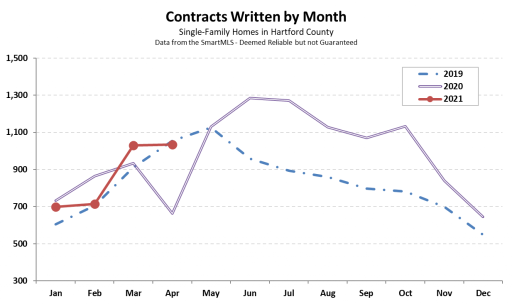 Hartford County Single-Family Contracts in April 2021