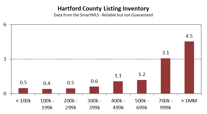Hartford County Single-Family Inventory in April 2021 by Price Band