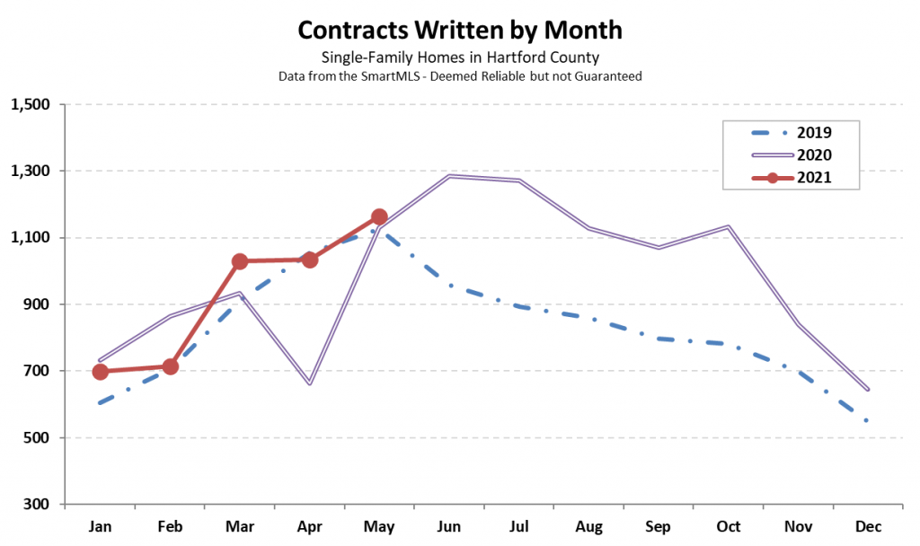 2021-06-02 Hartford County Single-Family Contracts in May 2021