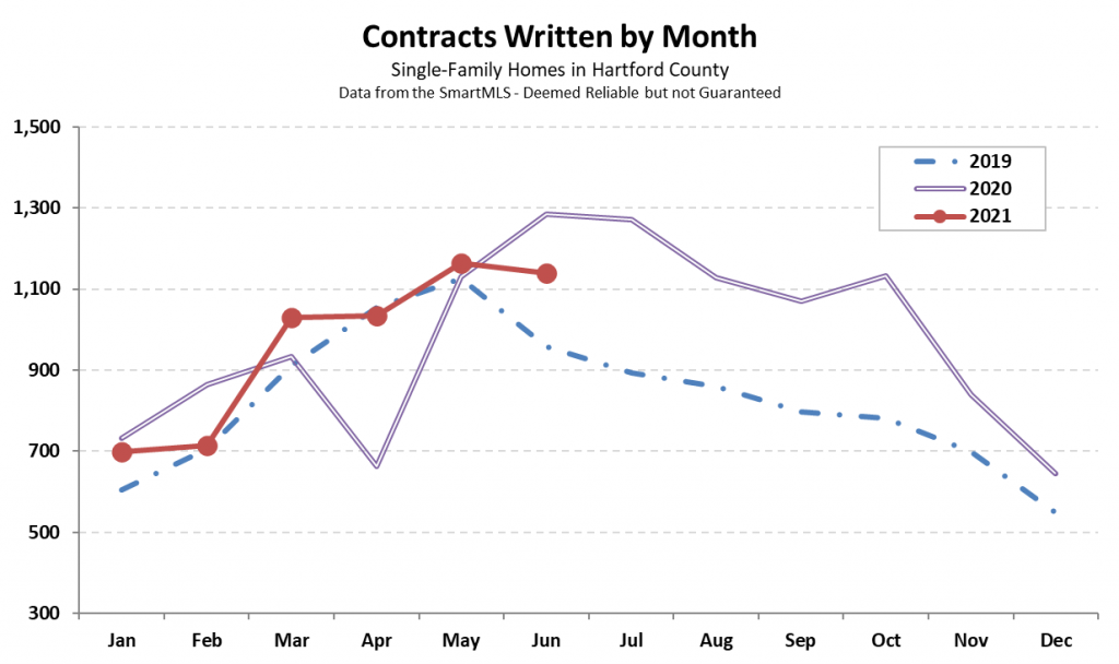 2021-07-02 Hartford County Single-Family Contracts in June 2021
