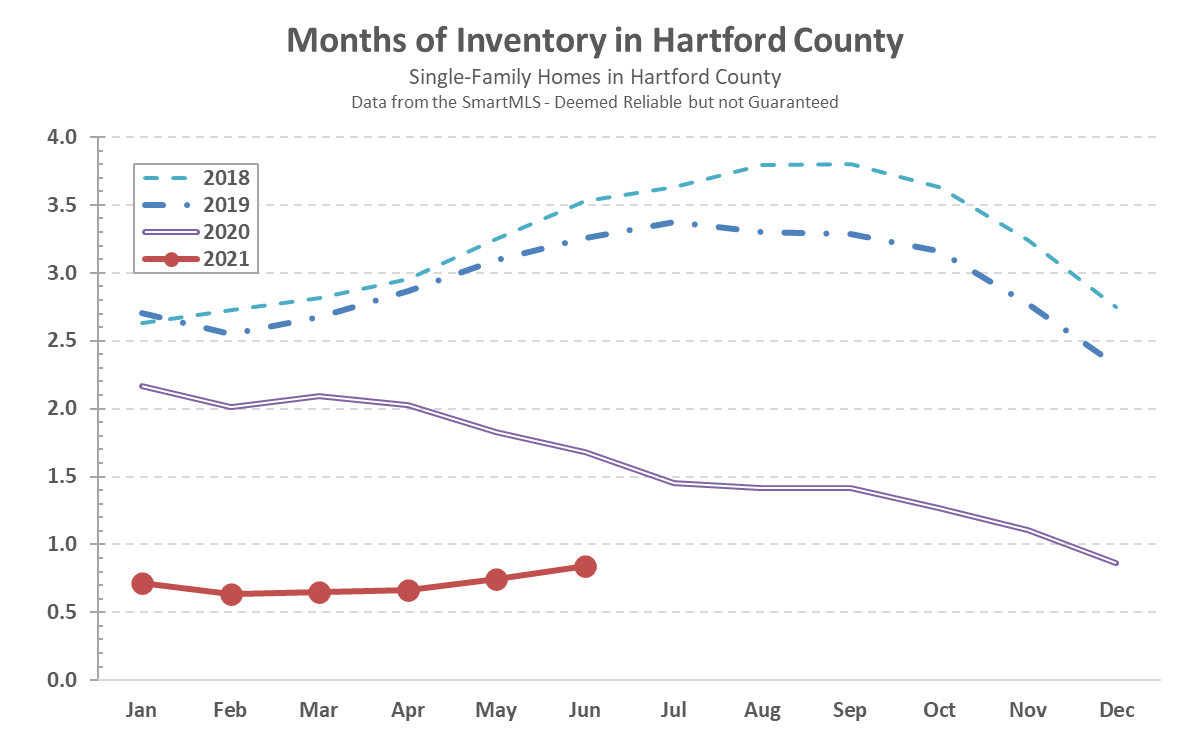 2021-07-02 Hartford County Single-Family Inventory in June 2021