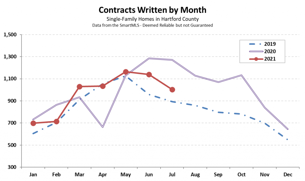 2021-08-04 Hartford County Single-Family Contracts in July 2021