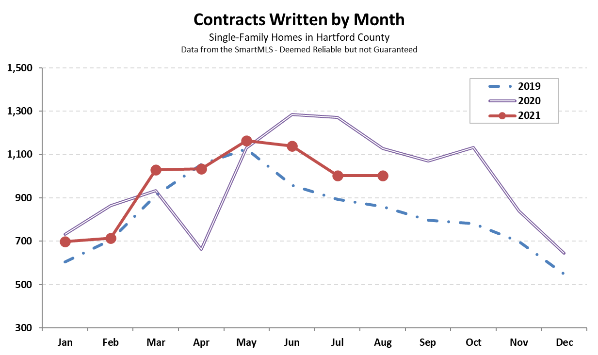 2021-09-06 Hartford County Single-Family Contracts in August 2021