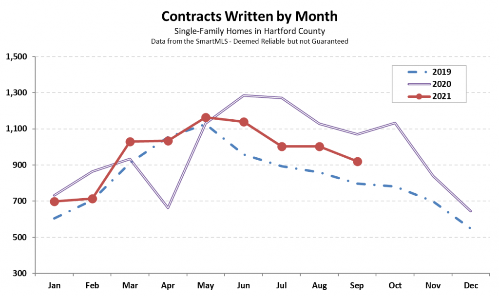 2021-10-04 Hartford County Single-Family Contracts in September 2021