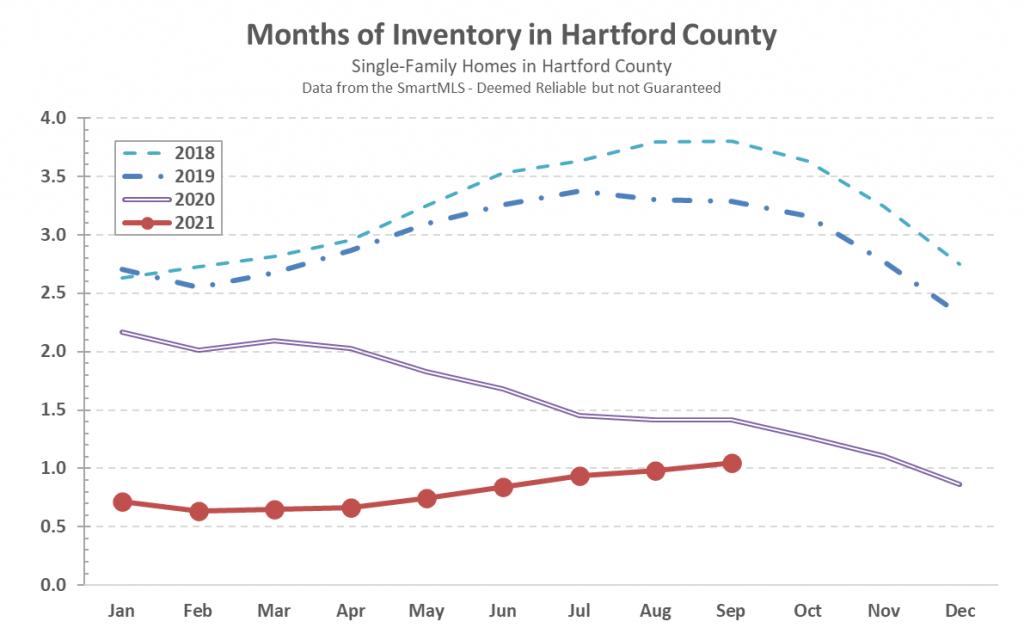 2021-10-04 Hartford County Single-Family Inventory in September 2021